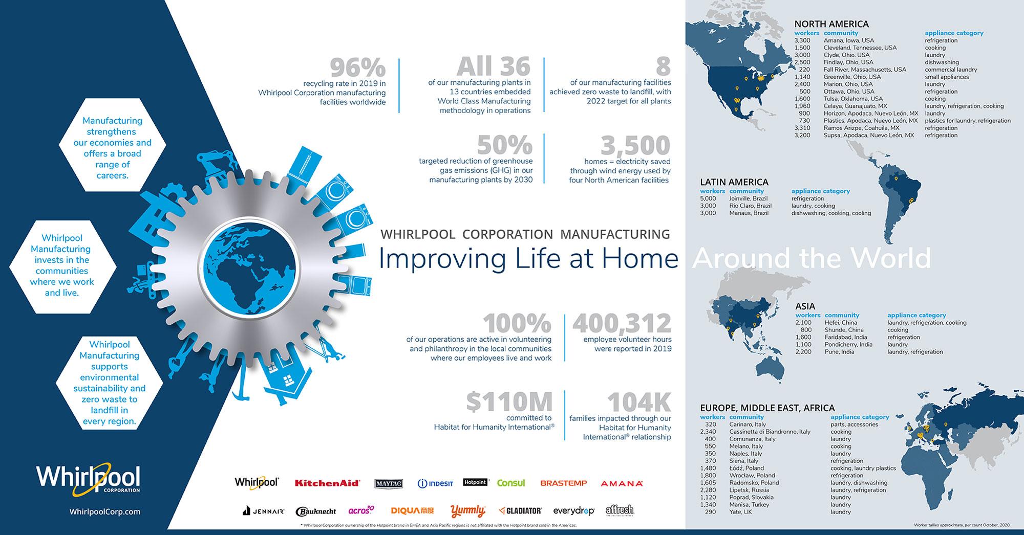 2020_Whirlpool-Global-Manufacturing_WEB